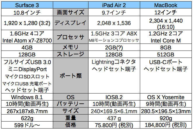 Surface3_iPadAir2_MacBook_a