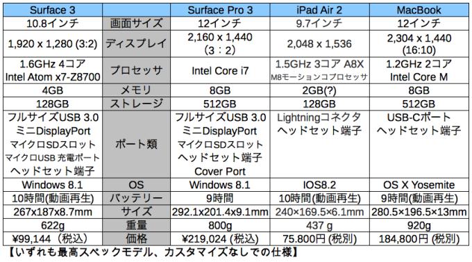 Surface3_hikaku2