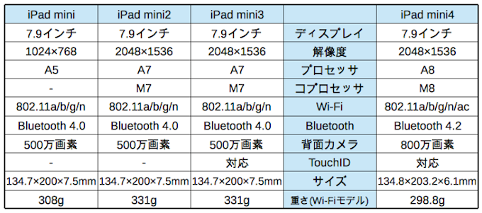 iPadmini_Series