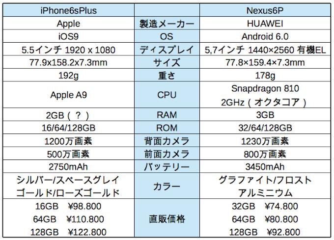 iPhone6sPlusVSNexus6P