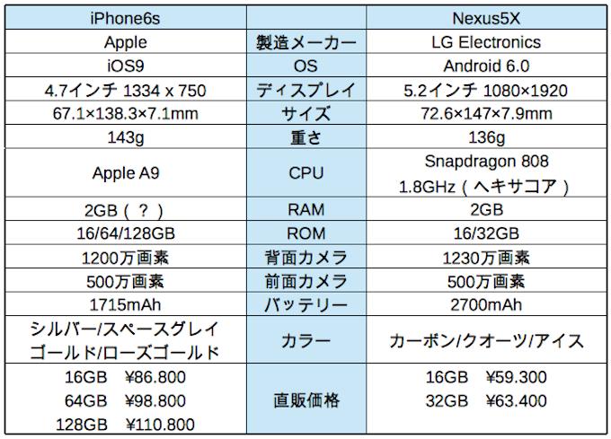 iPhone6sVSNexus5X