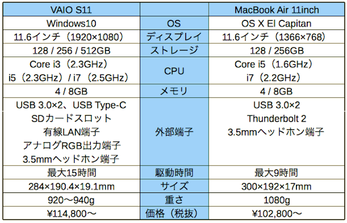 VAIO S11 vs MacBook Air 11inch