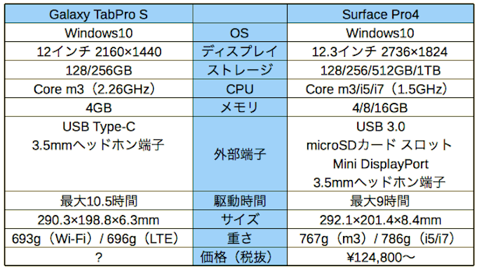Galaxy TabPro S vs Surface Pro4