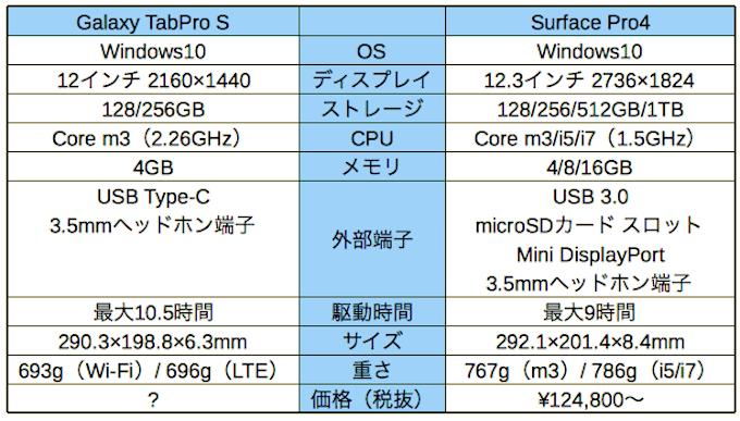 Galaxy TabPro S vs Surface Pro4