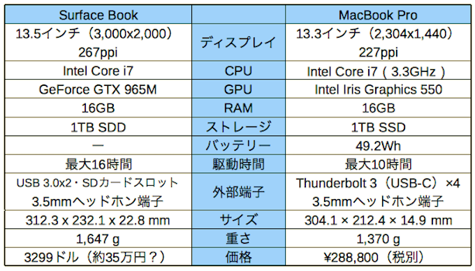 surfacebook-vs-macbook-pro_a